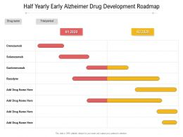 Half Yearly Early Alzheimer Drug Development Roadmap