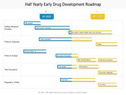 Half Yearly Early Drug Development Roadmap
