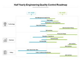 Half Yearly Engineering Quality Control Roadmap
