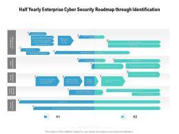 Half Yearly Enterprise Cyber Security Roadmap Through Identification