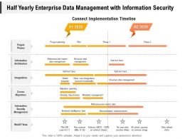 Half Yearly Enterprise Data Management With Information Security