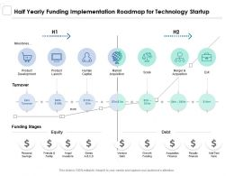 Half Yearly Funding Implementation Roadmap For Technology Startup