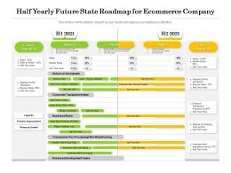 Half Yearly Future State Roadmap For Ecommerce Company