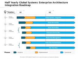 Half Yearly Global Systems Enterprise Architecture Integration Roadmap