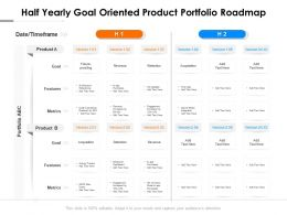 Half Yearly Goal Oriented Product Portfolio Roadmap
