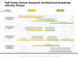 Half Yearly Human Research Architectural Roadmap With Key Phases
