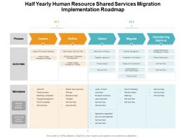 Half Yearly Human Resource Shared Services Migration Implementation Roadmap