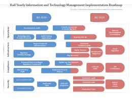 Half Yearly Information And Technology Management Implementation Roadmap