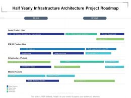 Half Yearly Infrastructure Architecture Project Roadmap