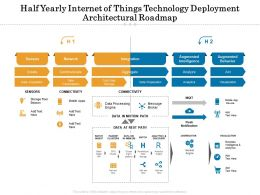 Half Yearly Internet Of Things Technology Deployment Architectural Roadmap