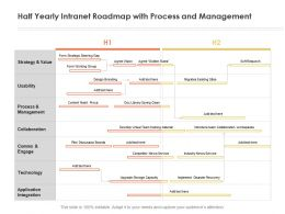 Half Yearly Intranet Roadmap With Process And Management