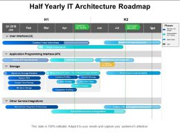 Half Yearly It Architecture Roadmap