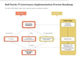 Half Yearly IT Governance Implementation Process Roadmap