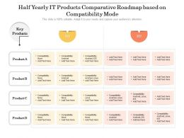 Half Yearly IT Products Comparative Roadmap Based On Compatibility Mode