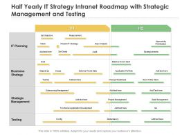 Half Yearly IT Strategy Intranet Roadmap With Strategic Management And Testing