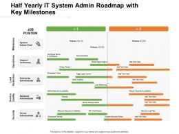 Half Yearly It System Admin Roadmap With Key Milestones