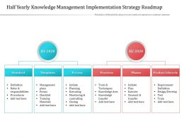 Half Yearly Knowledge Management Implementation Strategy Roadmap
