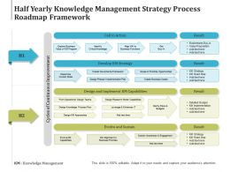 Half Yearly Knowledge Management Strategy Process Roadmap Framework