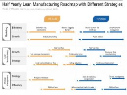 Half Yearly Lean Manufacturing Roadmap With Different Strategies