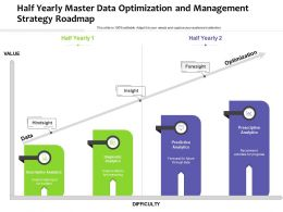 Half Yearly Master Data Optimization And Management Strategy Roadmap