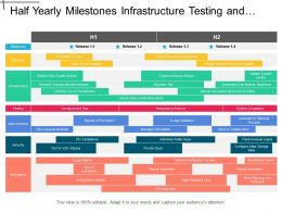 Half Yearly Milestones Infrastructure Testing And Security It Timeline