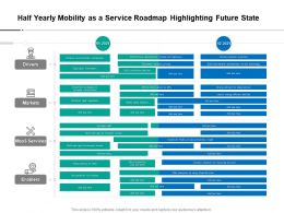 Half Yearly Mobility As A Service Roadmap Highlighting Future State