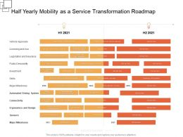 Half Yearly Mobility As A Service Transformation Roadmap