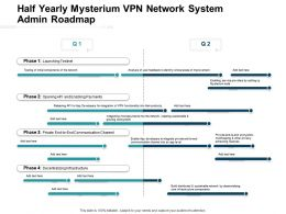 Half Yearly Mysterium VPN Network System Admin Roadmap