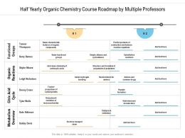 Half Yearly Organic Chemistry Course Roadmap By Multiple Professors