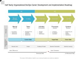 Half Yearly Organizational Devops Career Development And Implementation Roadmap