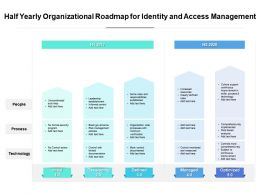 Half Yearly Organizational Roadmap For Identity And Access Management