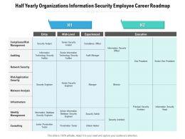 Half Yearly Organizations Information Security Employee Career Roadmap