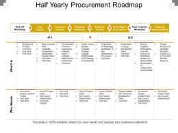 Half Yearly Procurement Roadmap