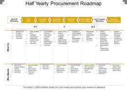Half Yearly Procurement Roadmap