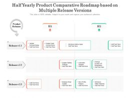 Half Yearly Product Comparative Roadmap Based On Multiple Release Versions