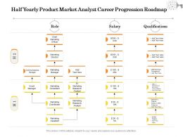 Half Yearly Product Market Analyst Career Progression Roadmap