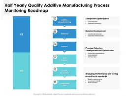 Half Yearly Quality Additive Manufacturing Process Monitoring Roadmap