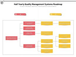 Half Yearly Quality Management Systems Roadmap