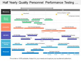 Half Yearly Quality Personnel Performance Testing Devops Manual Automation Timeline