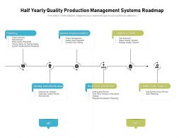 Half Yearly Quality Production Management Systems Roadmap
