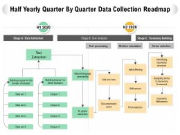 Half Yearly Quarter By Quarter Data Collection Roadmap