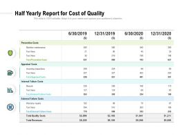 Half Yearly Report For Cost Of Quality