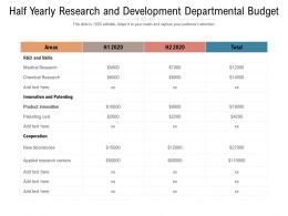 Half Yearly Research And Development Departmental Budget