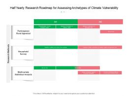 Half Yearly Research Roadmap For Assessing Archetypes Of Climate Vulnerability