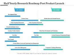 Half Yearly Research Roadmap Post Product Launch