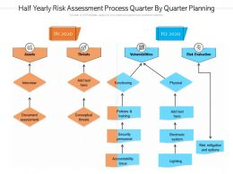 Half Yearly Risk Assessment Process Quarter By Quarter Planning