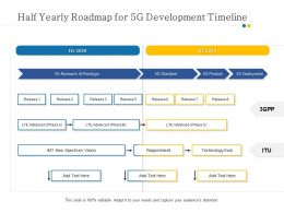 Half Yearly Roadmap For 5G Development Timeline
