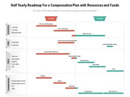 Half Yearly Roadmap For A Compensation Plan With Resources And Funds