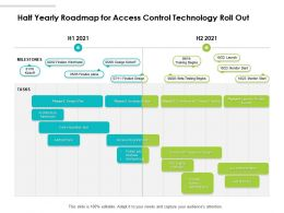 Half Yearly Roadmap For Access Control Technology Roll Out