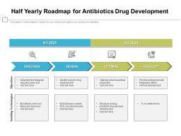 Half Yearly Roadmap For Antibiotics Drug Development